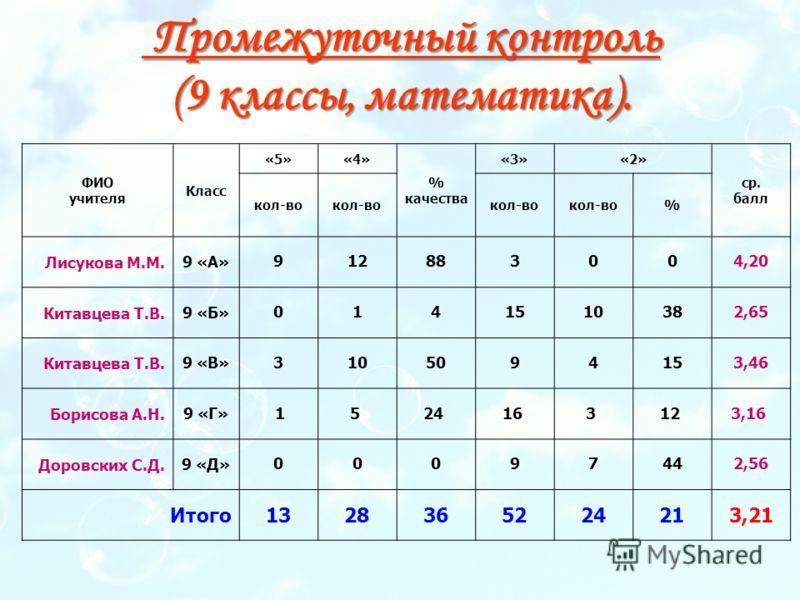 Промежуточный контроль (9 классы, математика). Промежуточный контроль (9 классы, математика). ФИО учителя Класс «5»«4» % качества «3»«2» ср. балл кол-во % Лисукова М.М.9 «А» 912883004,20 Китавцева Т.В.9 «Б» 0141510382,65 Китавцева Т.В.9 «В» 310509415