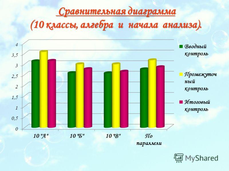 Сравнительная диаграмма (10 классы, алгебра и начала анализа). Сравнительная диаграмма (10 классы, алгебра и начала анализа).