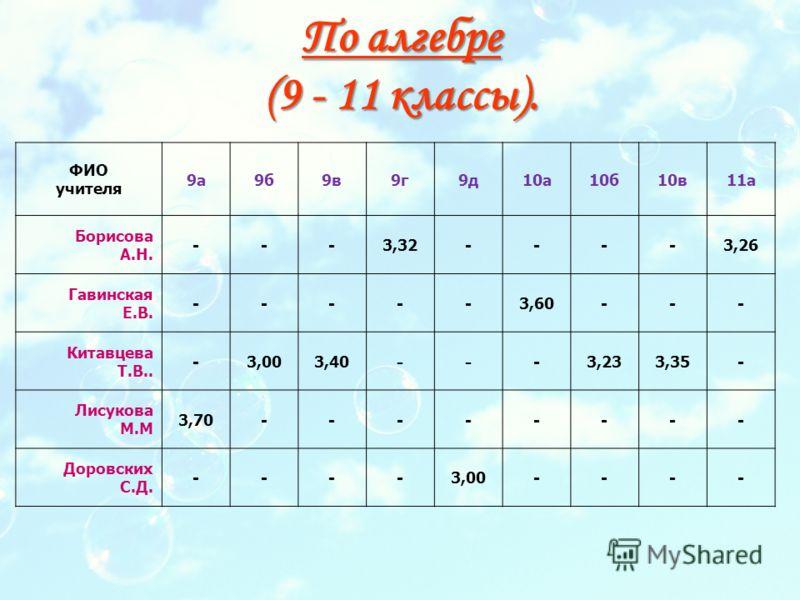 По алгебре (9 - 11 классы). ФИО учителя 9а9б9в9г9д10а10б10в11а Борисова А.Н. ---3,32----3,26 Гавинская Е.В. -----3,60--- Китавцева Т.В.. -3,003,40 -- -3,233,35- Лисукова М.М 3,70-------- Доровских С.Д. ----3,00----