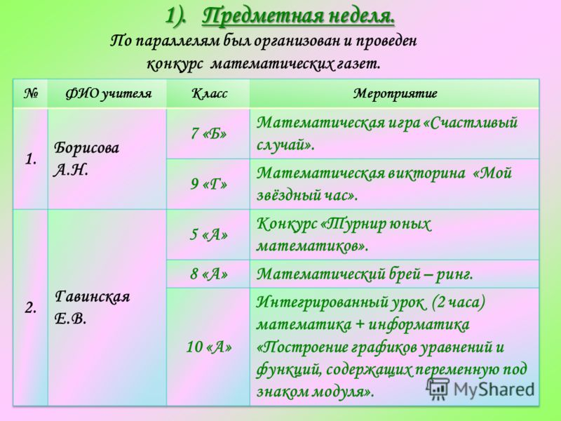 1). Предметная неделя. По параллелям был организован и проведен конкурс математических газет.