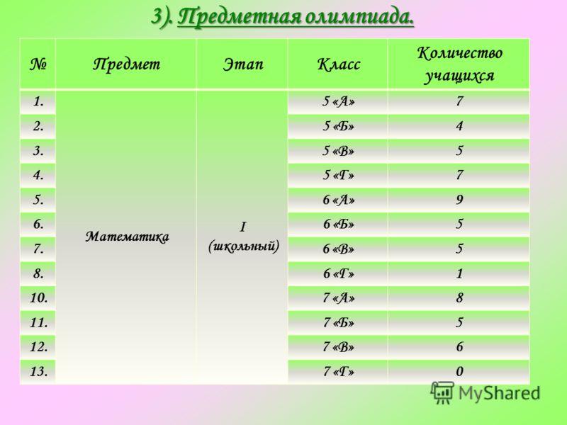 3). Предметная олимпиада. 3). Предметная олимпиада. ПредметЭтапКласс Количество учащихся 1. Математика I (школьный) 5 «А»7 2.5 «Б»4 3.5 «В»5 4.5 «Г»7 5.6 «А»9 6.6 «Б»5 7.6 «В»5 8.6 «Г»1 10.7 «А»8 11.7 «Б»5 12.7 «В»6 13.7 «Г»0