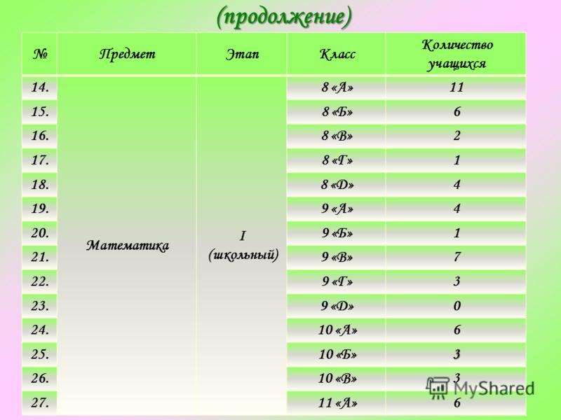 (продолжение) (продолжение) ПредметЭтапКласс Количество учащихся 14. Математика I (школьный) 8 «А»11 15.8 «Б»6 16.8 «В»2 17.8 «Г»1 18.8 «Д»4 19.9 «А»4 20.9 «Б»1 21.9 «В»7 22.9 «Г»3 23.9 «Д»0 24.10 «А»6 25.10 «Б»3 26.10 «В»3 27.11 «А»6