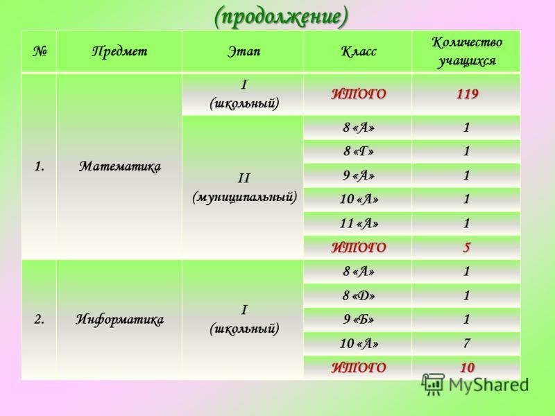 (продолжение) (продолжение) ПредметЭтапКласс Количество учащихся 1.Математика I (школьный)ИТОГО119 II (муниципальный) 8 «А»1 8 «Г»1 9 «А»1 10 «А»1 11 «А»1 ИТОГО5 2.Информатика I (школьный) 8 «А»1 8 «Д»1 9 «Б»1 10 «А»7 ИТОГО10