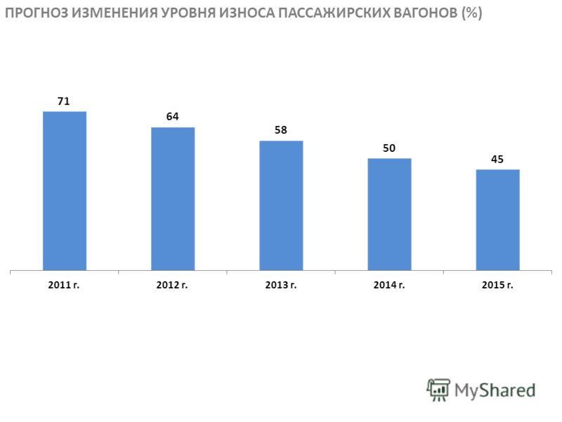 ПРОГНОЗ ИЗМЕНЕНИЯ УРОВНЯ ИЗНОСА ПАССАЖИРСКИХ ВАГОНОВ (%)
