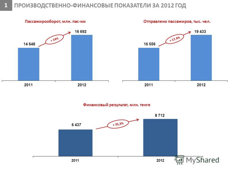 Пассажирооборот, млн. пас-км + 17,4% ПРОИЗВОДСТВЕННО-ФИНАНСОВЫЕ ПОКАЗАТЕЛИ ЗА 2012 ГОД Финансовый результат, млн. тенге + 35,3% + 14% 1 Отправлено пассажиров, тыс. чел.