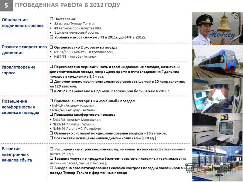 ПРОВЕДЕННАЯ РАБОТА В 2012 ГОДУ 5 Обновление подвижного состава Поставлено: 52 вагона Тулпар-Тальго, 49 вагонов производства КВЗ, 1 дизель-рельсовый состав, Уровень износа снижен с 71 в 2011г. до 64% в 2012г. Повышение комфортности и сервиса в поездах