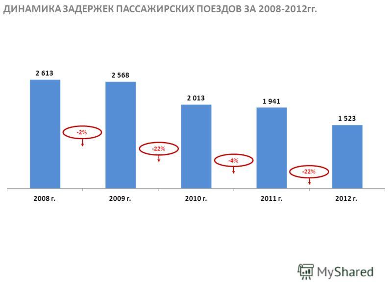 ДИНАМИКА ЗАДЕРЖЕК ПАССАЖИРСКИХ ПОЕЗДОВ ЗА 2008-2012гг. -2% -22% -4%
