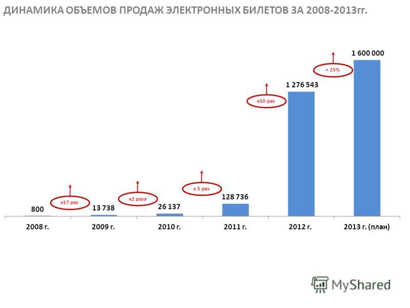 ДИНАМИКА ОБЪЕМОВ ПРОДАЖ ЭЛЕКТРОННЫХ БИЛЕТОВ ЗА 2008-2013гг. x17 разx2 разаx 5 разx10 раз+ 25%