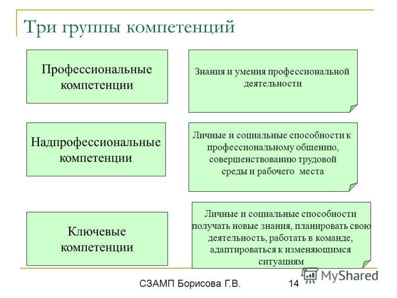СЗАМП Борисова Г.В. 14 Знания и умения профессиональной деятельности Три группы компетенций Профессиональные компетенции Надпрофессиональные компетенции Ключевые компетенции Личные и социальные способности к профессиональному общению, совершенствован