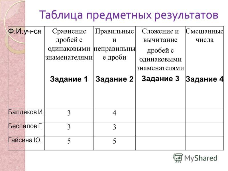 Таблица предметных результатов Ф.И.уч-ся Сравнение дробей с одинаковыми знаменателями Задание 1 Правильные и неправильны е дроби Задание 2 Сложение и вычитание дробей с одинаковыми знаменателями Задание 3 Смешанные числа Задание 4 Балдеков И. 34 Бесп