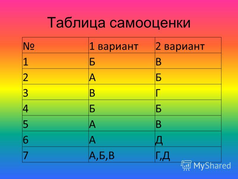 Таблица самооценки 1 вариант2 вариант 1БВ 2АБ 3ВГ 4ББ 5АВ 6АД 7А,Б,ВГ,Д