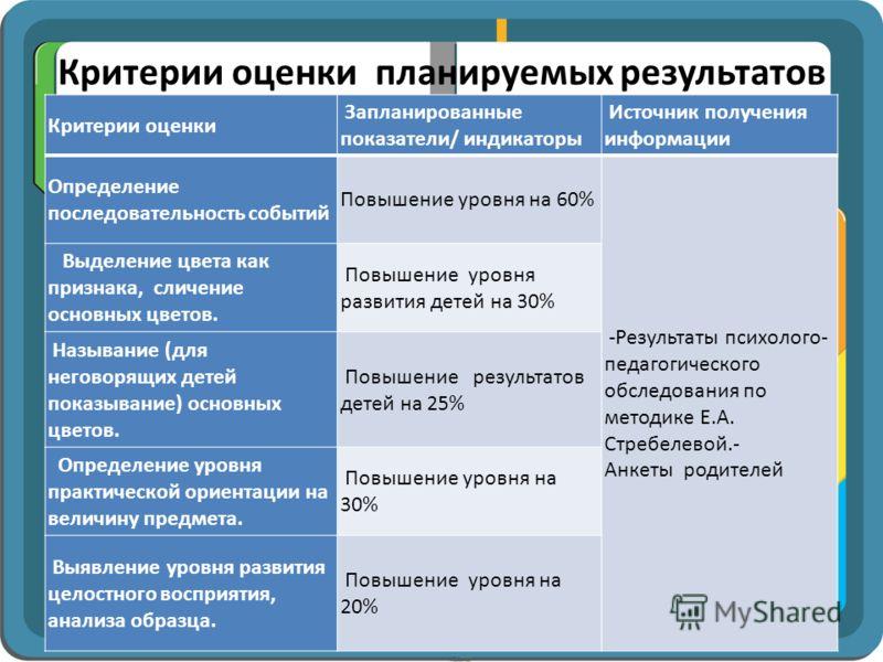 Критерии оценки планируемых результатов Критерии оценки Запланированные показатели/ индикаторы Источник получения информации Определение последовательность событий Повышение уровня на 60% -Результаты психолого- педагогического обследования по методик