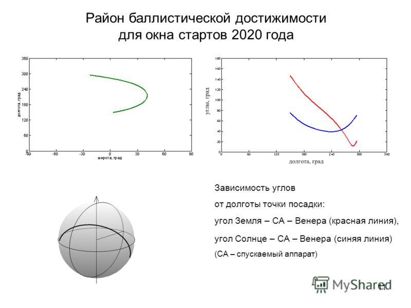 11 Район баллистической достижимости для окна стартов 2020 года Зависимость углов от долготы точки посадки: угол Земля – СА – Венера (красная линия), угол Солнце – СА – Венера (синяя линия) (СА – спускаемый аппарат)
