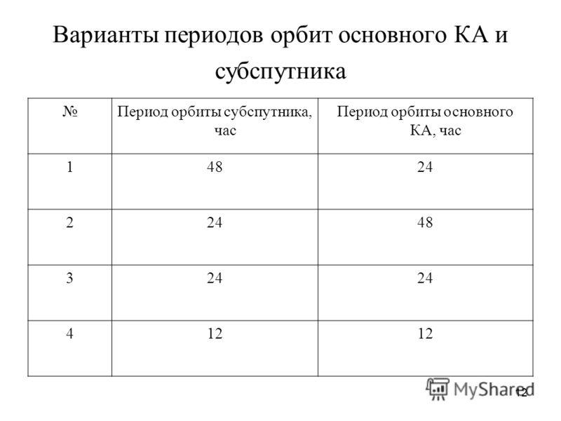 12 Варианты периодов орбит основного КА и субспутника Период орбиты субспутника, час Период орбиты основного КА, час 14824 2 48 324 412