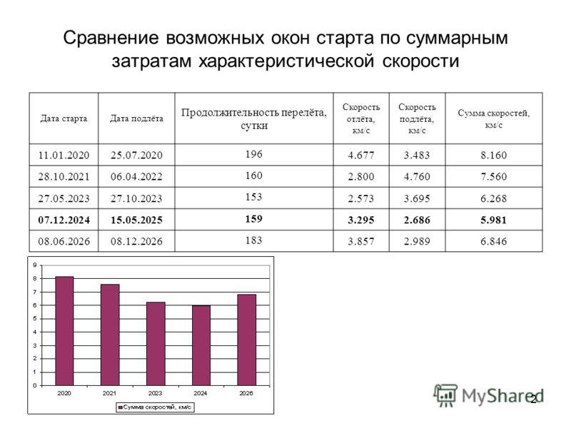 2 Сравнение возможных окон старта по суммарным затратам характеристической скорости Дата стартаДата подлёта Продолжительность перелёта, сутки Скорость отлёта, км/с Скорость подлёта, км/с Сумма скоростей, км/с 11.01.202025.07.2020 196 4.6773.4838.160