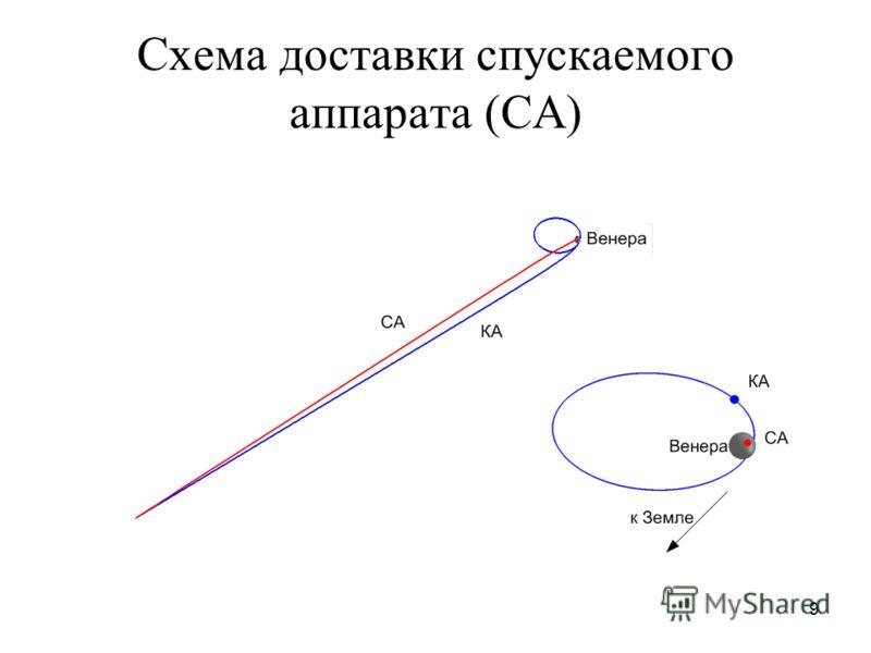 9 Cхема доставки спускаемого аппарата (СА)