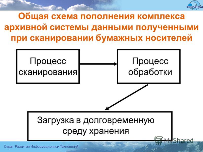 Отдел Развития Информационных Технологий Общая схема пополнения комплекса архивной системы данными полученными при сканировании бумажных носителей Процесс сканирования Процесс обработки Загрузка в долговременную среду хранения
