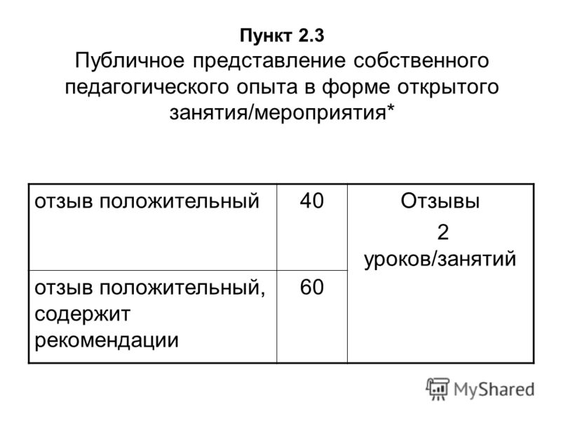 Пункт 2.3 Публичное представление собственного педагогического опыта в форме открытого занятия/мероприятия* отзыв положительный40Отзывы 2 уроков/занятий отзыв положительный, содержит рекомендации 60