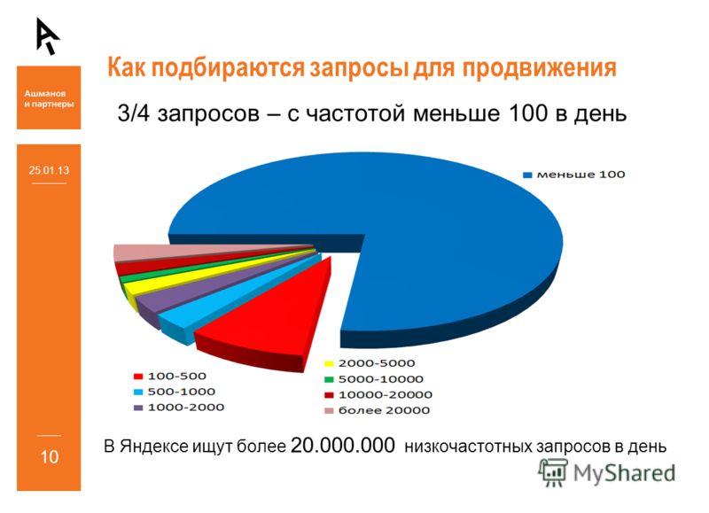 Как подбираются запросы для продвижения 25.01.13 10 3/4 запросов – с частотой меньше 100 в день В Яндексе ищут более 20.000.000 низкочастотных запросов в день