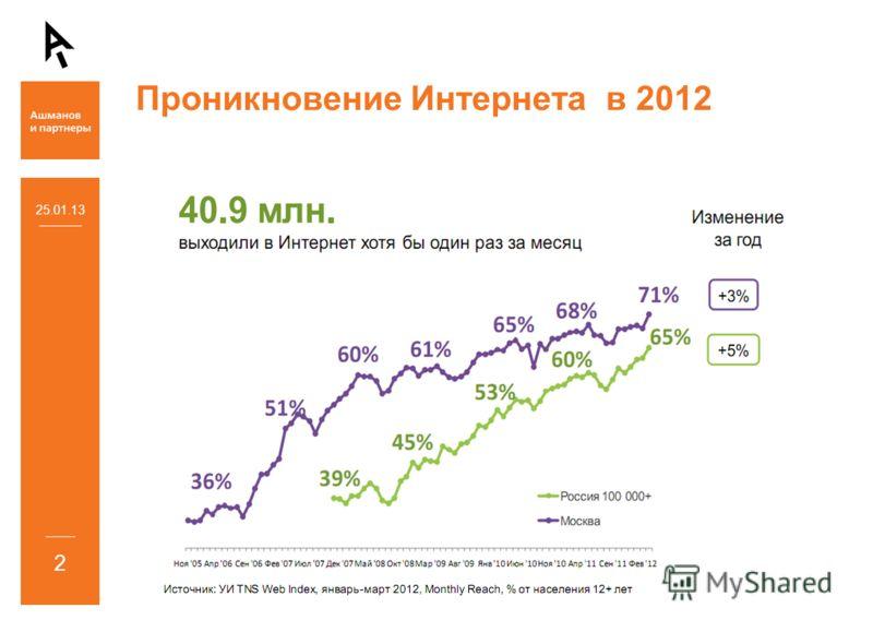 Проникновение Интернета в 2012 25.01.13 2