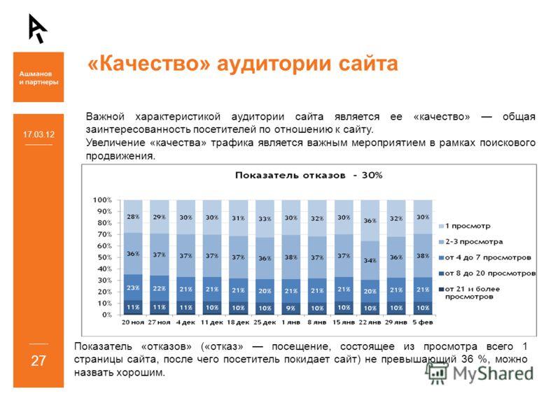 «Качество» аудитории сайта 17.03.12 27 Важной характеристикой аудитории сайта является ее «качество» общая заинтересованность посетителей по отношению к сайту. Увеличение «качества» трафика является важным мероприятием в рамках поискового продвижения