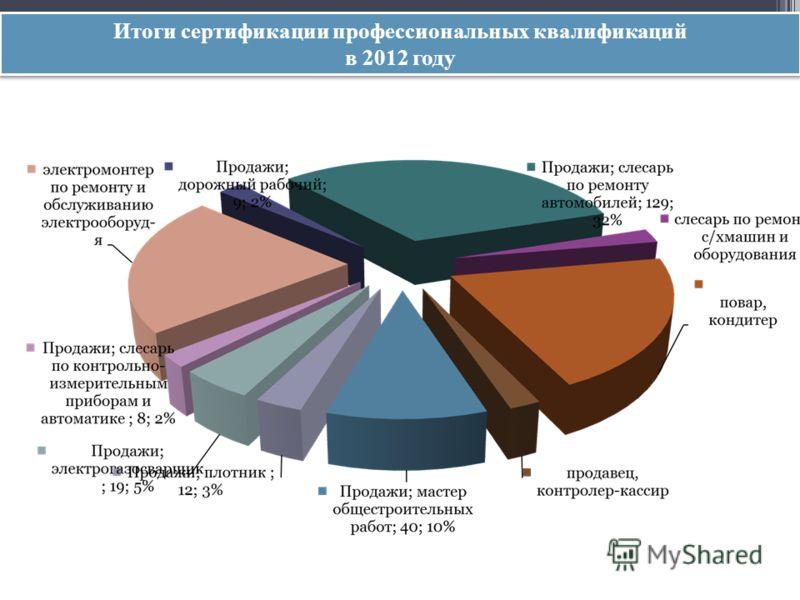 Итоги сертификации профессиональных квалификаций в 2012 году Итоги сертификации профессиональных квалификаций в 2012 году