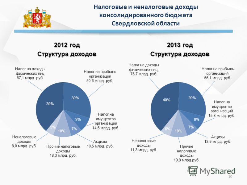 Налоговые и неналоговые доходы консолидированного бюджета Свердловской области 2012 год Структура доходов 2013 год Структура доходов 10 Прочие налоговые доходы 18,3 млрд. руб.