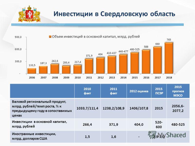 2 Инвестиции в Свердловскую область 2010 факт 2011 факт 2012 оценка 2015 ПСЭР 2015 прогноз МЭСО Валовой региональный продукт, млрд. рублей/темп роста, % к предыдущему году в сопоставимых ценах 1033,7/111,41238,2/108,91406/107,82015 2056,6- 2077,2 Инв