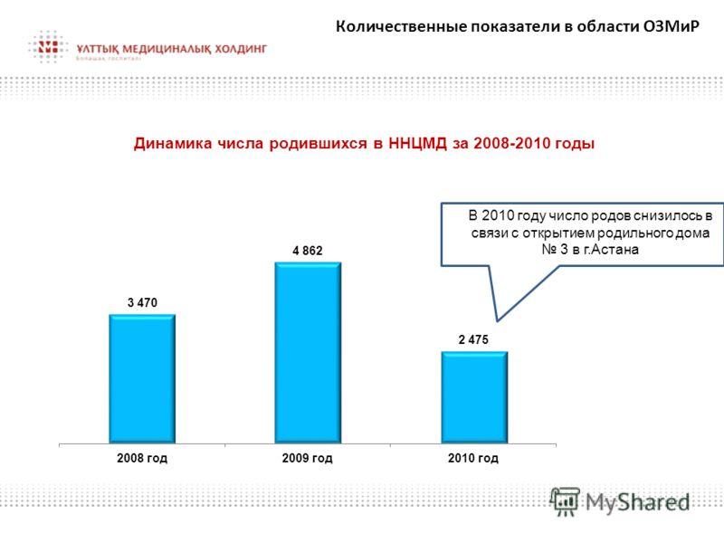 Динамика числа родившихся в ННЦМД за 2008-2010 годы Количественные показатели в области ОЗМиР В 2010 году число родов снизилось в связи с открытием родильного дома 3 в г.Астана