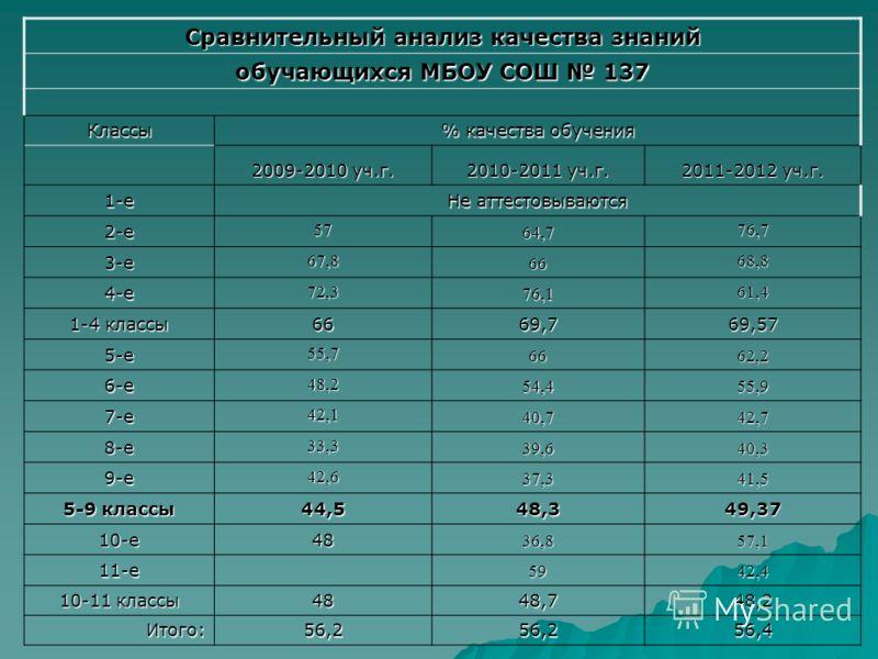 Сравнительный анализ качества знаний обучающихся МБОУ СОШ 137 Классы % качества обучения 2009-2010 уч.г. 2010-2011 уч.г. 2011-2012 уч.г. 1-е Не аттестовываются 2-е 57 64,7 76,7 3-е 67,8 66 68,8 4-е 72,3 76,1 61,4 1-4 классы 6669,769,57 5-е 55,7 6662,