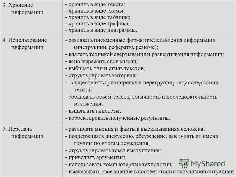 3. Хранение информации - хранить в виде текста; - хранить в виде схемы; - хранить в виде таблицы; - хранить в виде графика; - хранить в виде диаграммы. 4. Использование информации - создавать письменные формы представления информации (инструкции, реф
