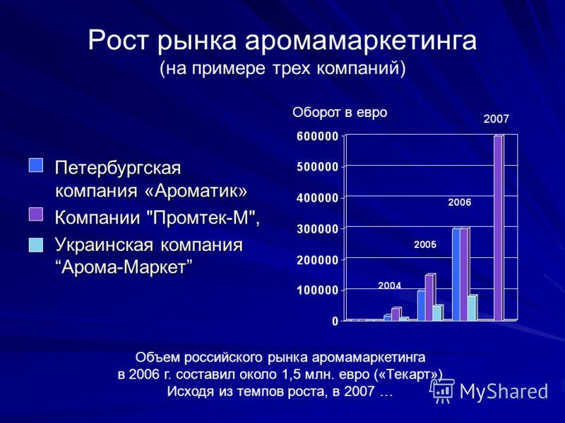 Рост рынка аромамаркетинга (на примере трех компаний) Петербургская компания «Ароматик» Петербургская компания «Ароматик» Компании