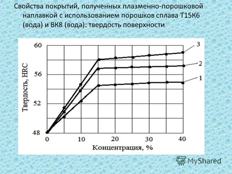 Свойства покрытий, полученных плазменно-порошковой наплавкой с использованием порошков сплава Т15К6 (вода) и ВК8 (вода): твердость поверхности