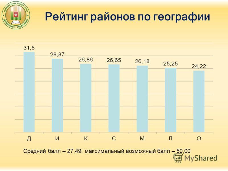 Рейтинг районов по географии Средний балл – 27,49; максимальный возможный балл – 50,00