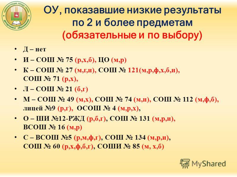 ОУ, показавшие низкие результаты по 2 и более предметам (обязательные и по выбору) Д – нет И – СОШ 75 (р,х,б), ЦО (м,р) К – СОШ 27 (м,г,и), СОШ 121(м,р,ф,х,б,и), СОШ 71 (р,х), Л – СОШ 21 (б,г) М – СОШ 49 (м,х), СОШ 74 (м,и), СОШ 112 (м,ф,б), лицей 9