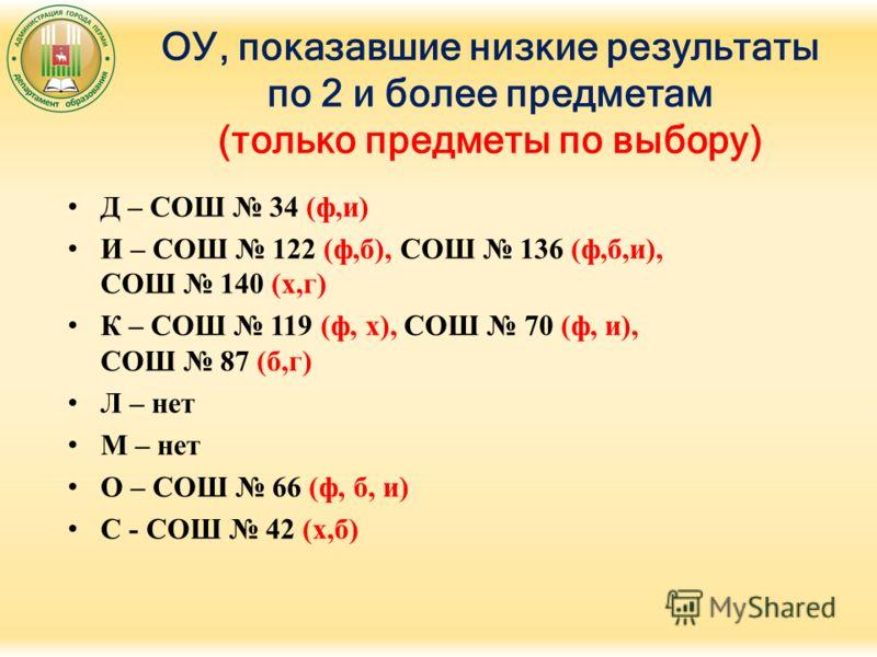 ОУ, показавшие низкие результаты по 2 и более предметам (только предметы по выбору) Д – СОШ 34 (ф,и) И – СОШ 122 (ф,б), СОШ 136 (ф,б,и), СОШ 140 (х,г) К – СОШ 119 (ф, х), СОШ 70 (ф, и), СОШ 87 (б,г) Л – нет М – нет О – СОШ 66 (ф, б, и) С - СОШ 42 (х,