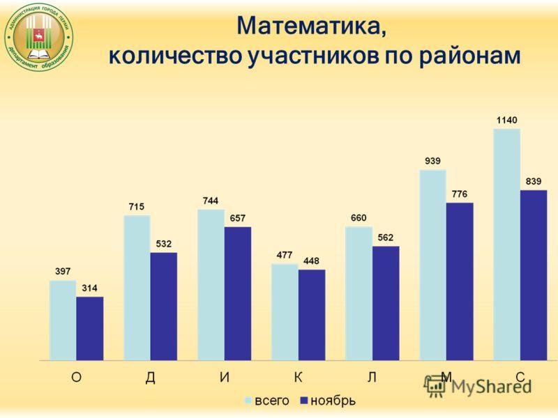 Математика, количество участников по районам