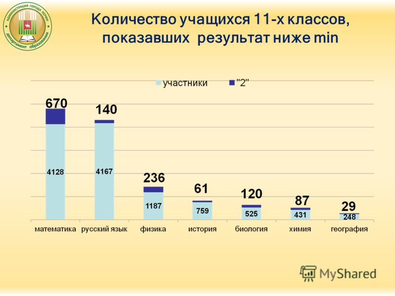 Количество учащихся 11-х классов, показавших результат ниже min