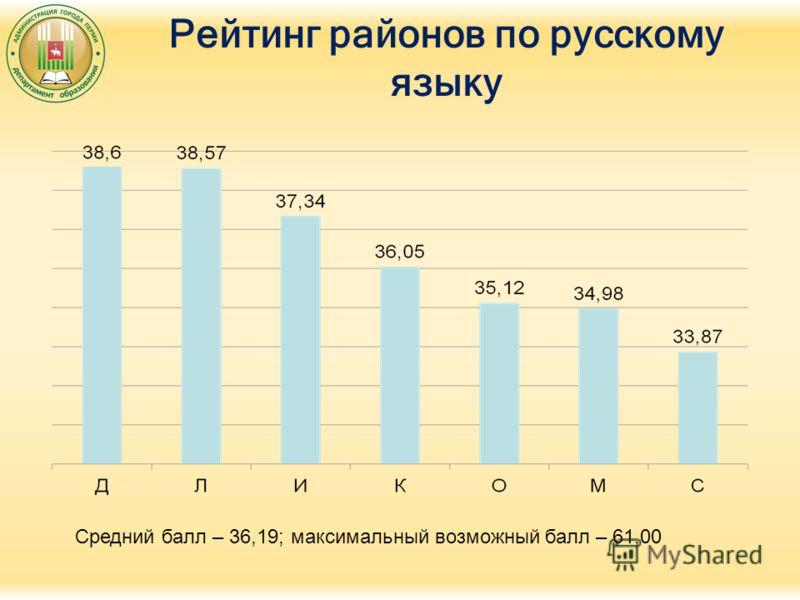 Рейтинг районов по русскому языку Средний балл – 36,19; максимальный возможный балл – 61,00