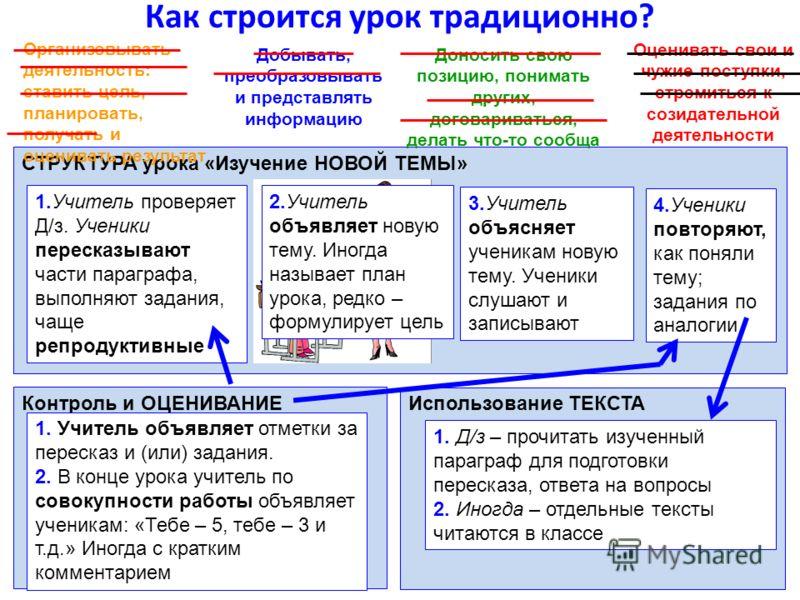 Как строится урок традиционно? СТРУКТУРА урока «Изучение НОВОЙ ТЕМЫ» 1.Учитель проверяет Д/з. Ученики пересказывают части параграфа, выполняют задания, чаще репродуктивные 3.Учитель объясняет ученикам новую тему. Ученики слушают и записывают 4.Ученик