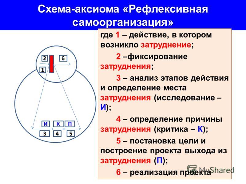 Схема-аксиома «Рефлексивная самоорганизация» где 1 – действие, в котором возникло затруднение; 2 –фиксирование затруднения; 3 – анализ этапов действия и определение места затруднения (исследование – И); 4 – определение причины затруднения (критика –