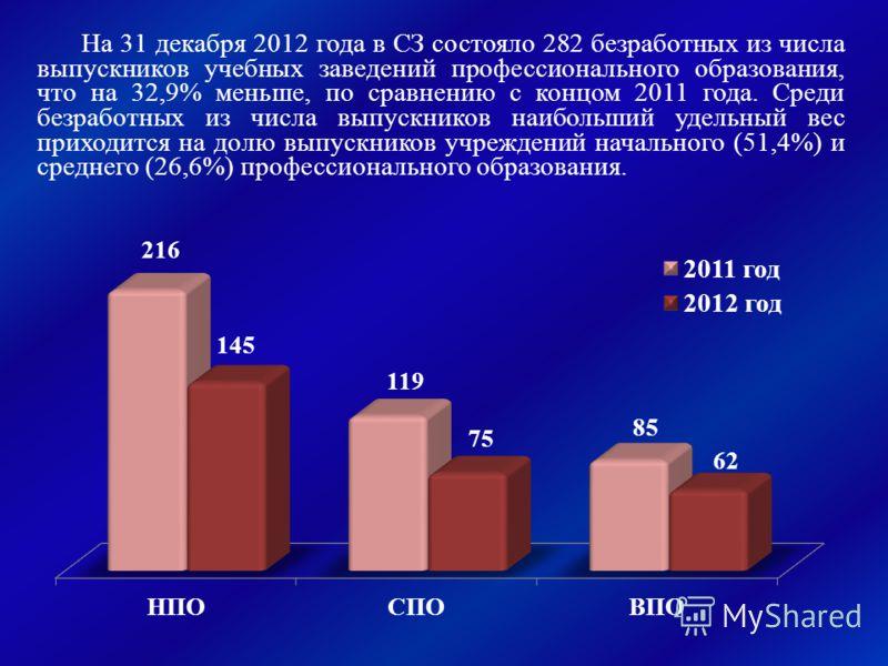 На 31 декабря 2012 года в СЗ состояло 282 безработных из числа выпускников учебных заведений профессионального образования, что на 32,9% меньше, по сравнению с концом 2011 года. Среди безработных из числа выпускников наибольший удельный вес приходитс