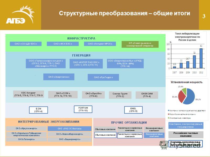 Структурные преобразования – общие итоги 3 Темп либерализации электроэнергетики по России в целом