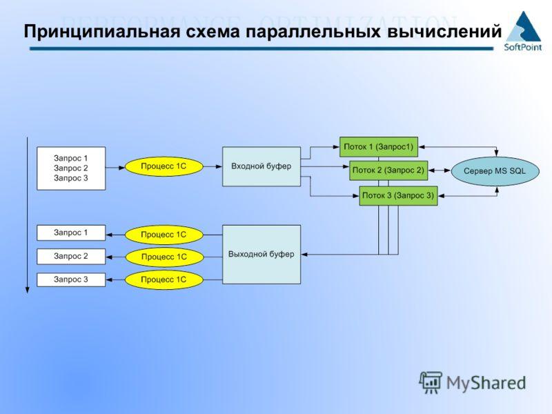 Принципиальная схема параллельных вычислений