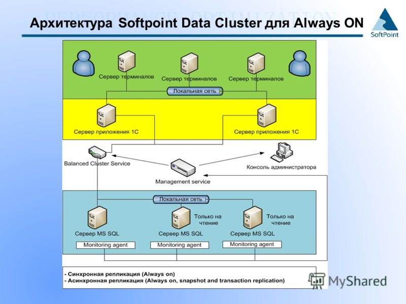 Архитектура Softpoint Data Cluster для Always ON