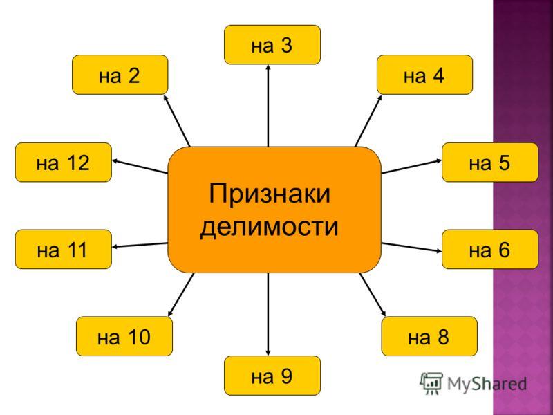на 2на 4на 3на 10на 8на 9на 12на 11на 5на 6 Признаки делимости