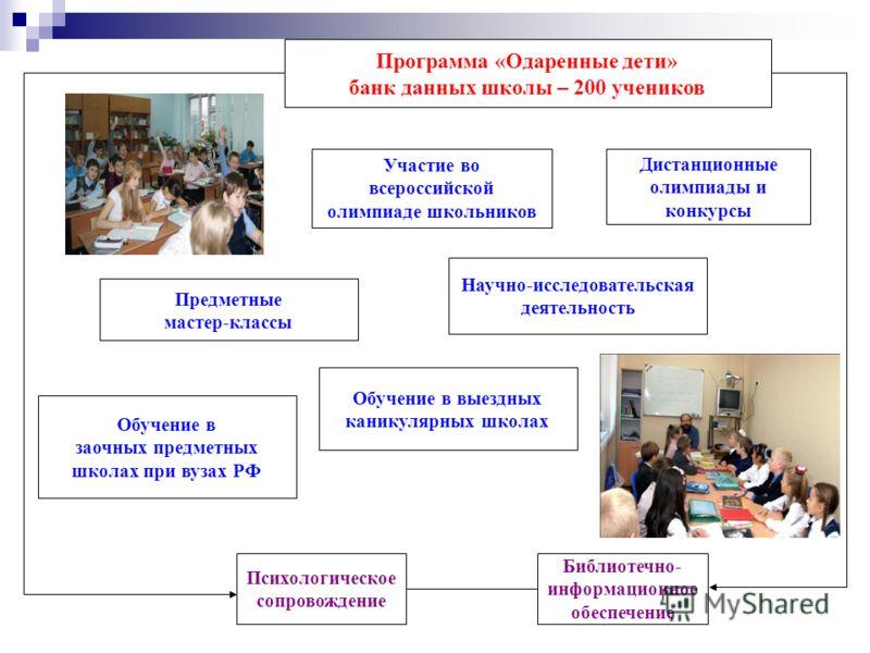Предметные мастер-классы Программа «Одаренные дети» банк данных школы – 200 учеников Психологическое сопровождение Библиотечно- информационное обеспечение Дистанционные олимпиады и конкурсы Участие во всероссийской олимпиаде школьников Научно-исследо