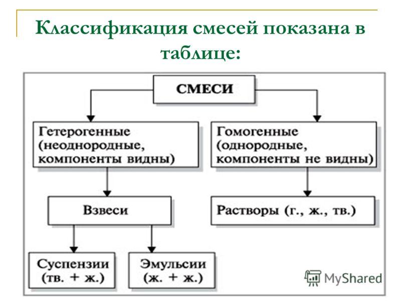 Классификация смесей показана в таблице: