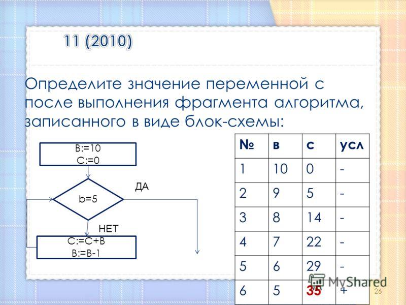 Определите значение переменной с после выполнения фрагмента алгоритма, записанного в виде блок-схемы: B:=10 C:=0 b=5 C:=C+B B:=B-1 НЕТ ДА всусл 1100- 295- 3814- 4722- 5629- 65 35 + 26