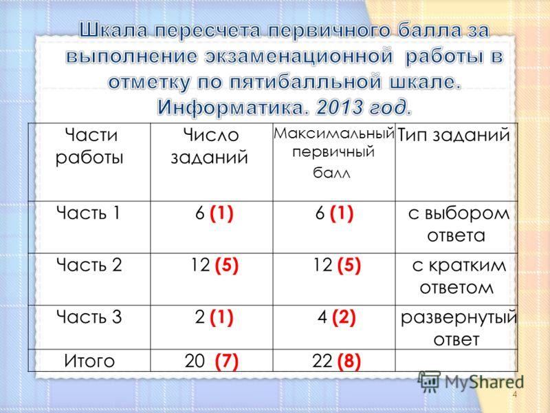 Части работы Число заданий Максимальный первичный балл Тип заданий Часть 1 6 (1) с выбором ответа Часть 2 12 (5) с кратким ответом Часть 3 2 (1) 4 (2) развернутый ответ Итого 20 (7) 22 (8) 4